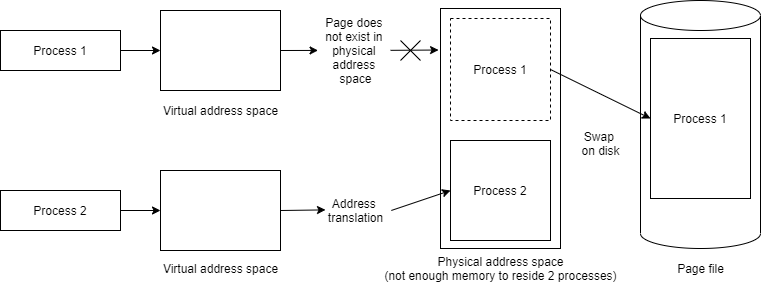 Allocating physical memory for Process 1 causes Process 1 pages to be swapped out