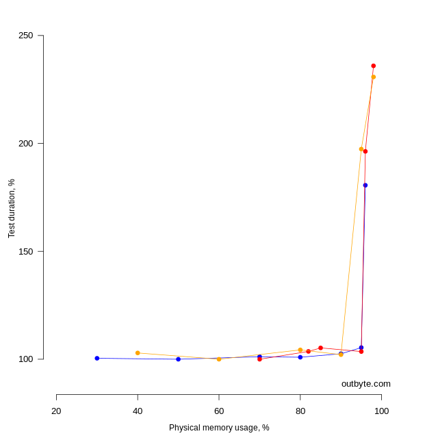 Correlation between the execution time of the Tool 1 DoSomeWork method (as a percentage of the minimum value) and the use of the computer's physical memory.