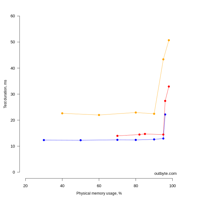 Correlation between the execution time of the Tool 1 DoSomeWork method and the use of the computer's physical memory.