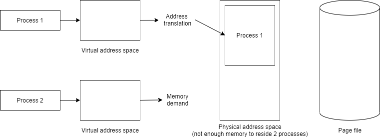 Process 1 takes up so much RAM that the operating system cannot simultaneously accommodate the data for both processes