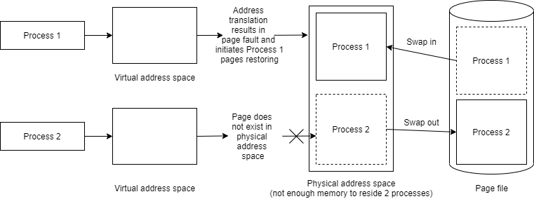 Page faults occur when trying to read Process 1 data.
