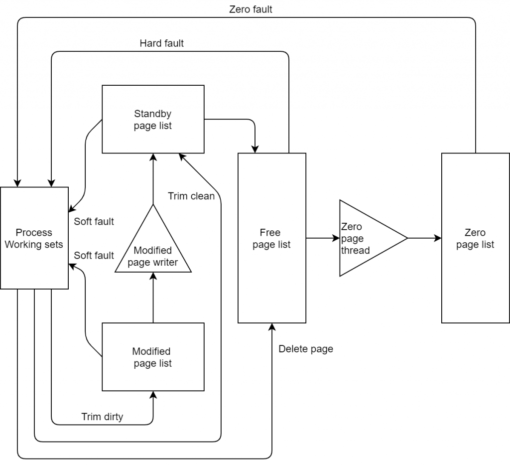 The state of physical memory pages diagram