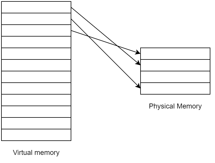 Translation of virtual addresses into physical ones